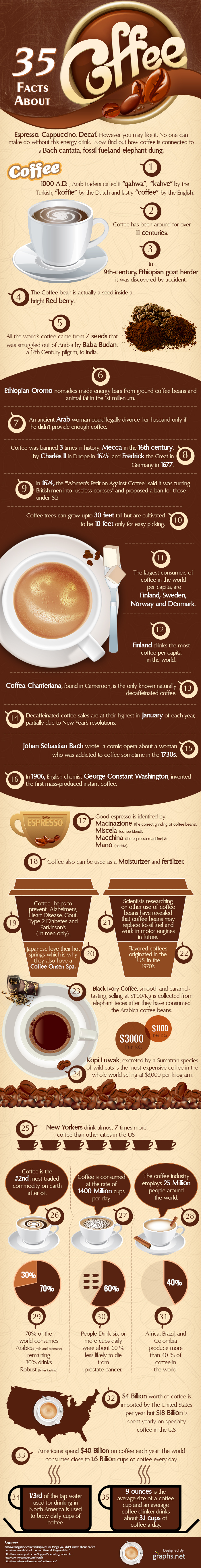 35 Facts About Coffee