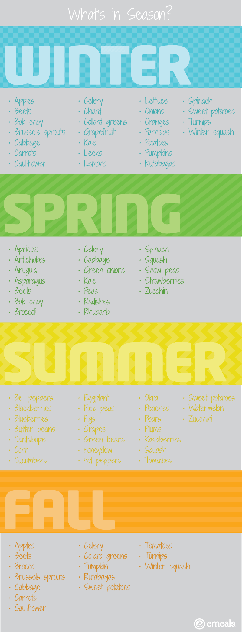 Fruit & Vegetable Seasonality Chart
